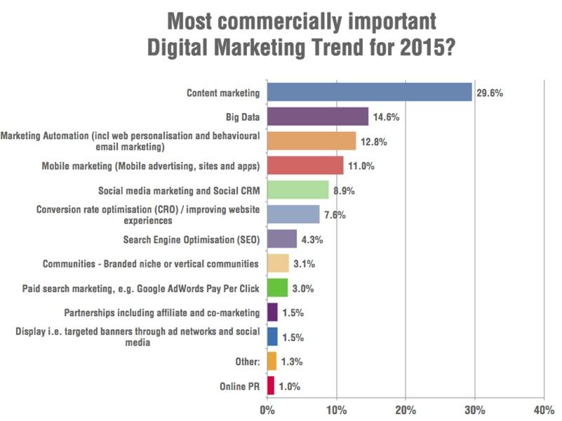internet-marketing-nederland-content-marketing-trends
